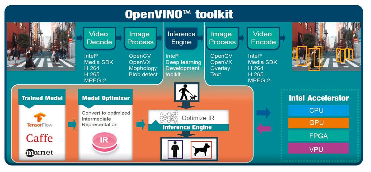 Künstliche Intelligenz - Deep Learning - OpenVINO Toolkit