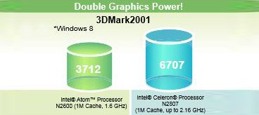 Double graphics power
