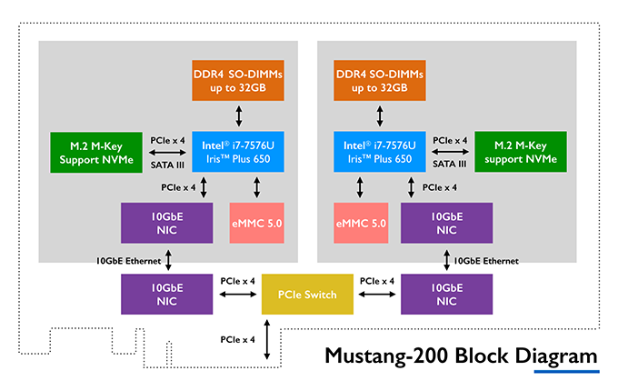 Mustang Accelerator Card - Block Diagram