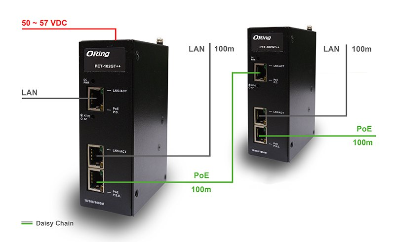 PET-102GT++ High Power PoE Extender